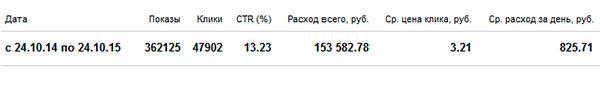 статистика-кампании