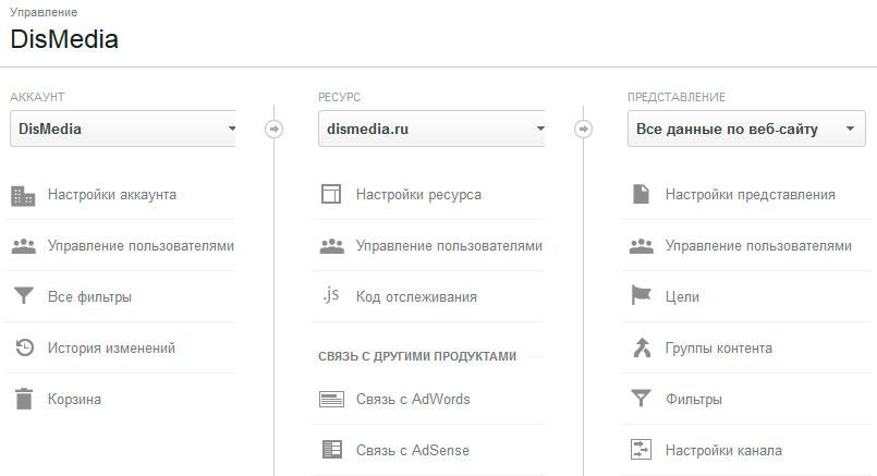 Иерархия-Google-Analytics