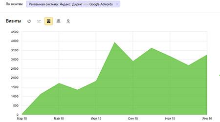 Результаты контекстной рекламы автосервиса
